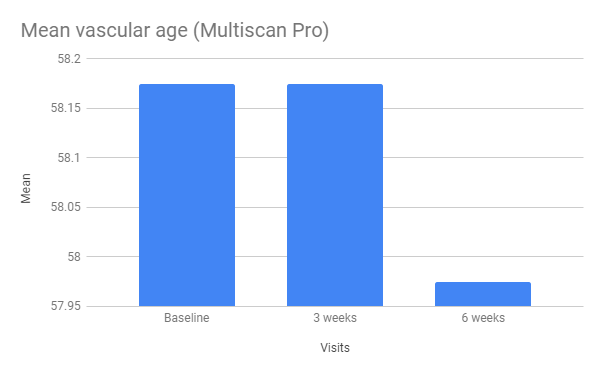 x39 Mean Vascular Age